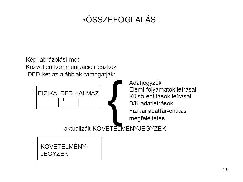 29 ÖSSZEFOGLALÁS Képi ábrázolási mód Közvetlen kommunikációs eszköz DFD-ket az alábbiak támogatják: FIZIKAI DFD HALMAZ aktualizált KÖVETELMÉNYJEGYZÉK