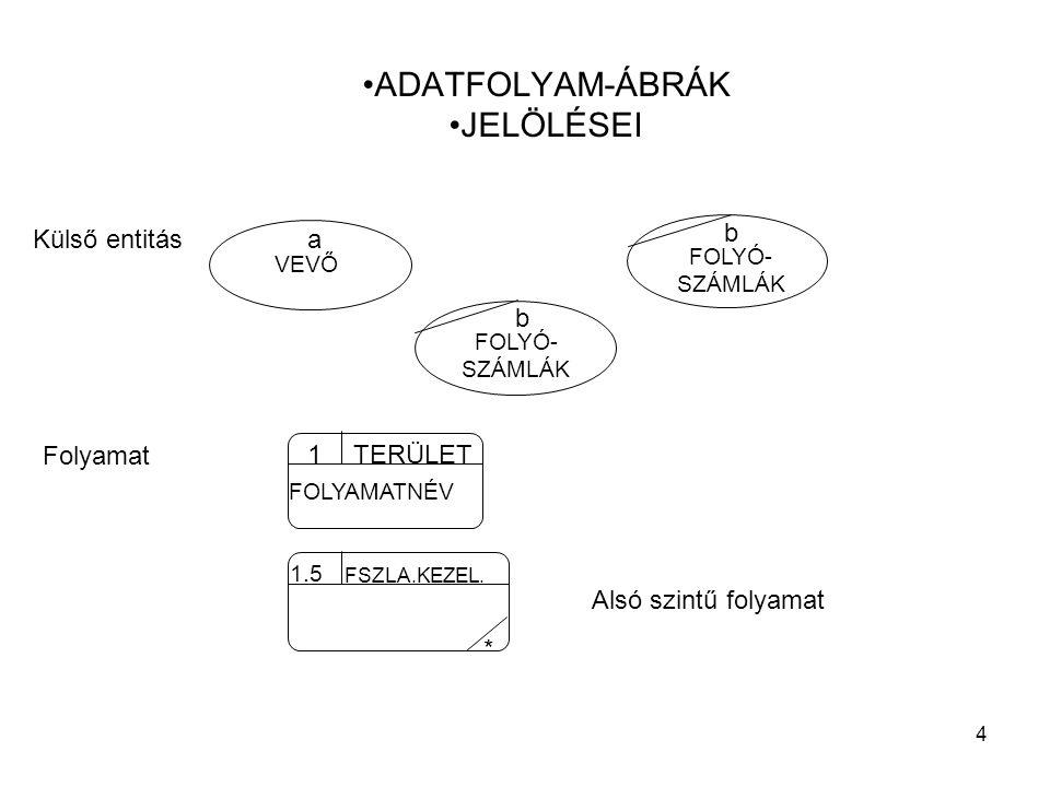 4 ADATFOLYAM-ÁBRÁK JELÖLÉSEI a VEVŐ b FOLYÓ- SZÁMLÁK b FOLYÓ- SZÁMLÁK * 1.5 FSZLA.KEZEL. FOLYAMATNÉV 1 TERÜLET Külső entitás Folyamat Alsó szintű foly