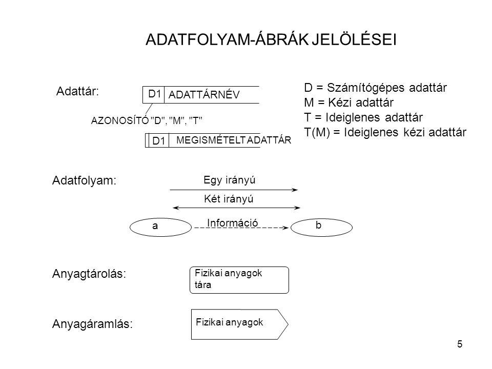 5 ADATFOLYAM-ÁBRÁK JELÖLÉSEI Adattár: D1 AZONOSÍTÓ