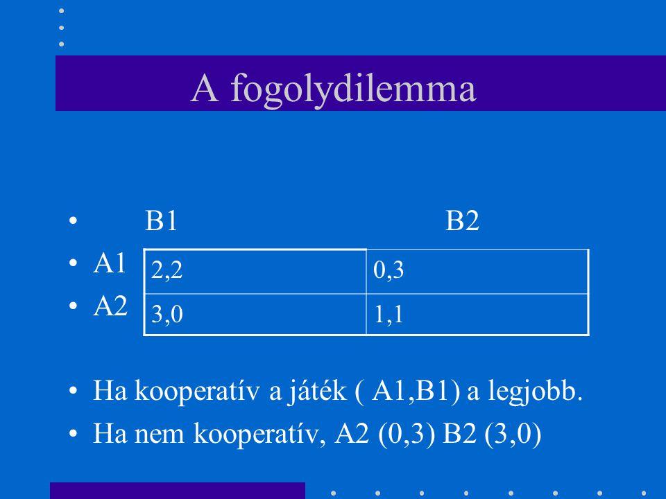 A fogolydilemma 2,20,3 3,01,1 B1 B2 A1 A2 Ha kooperatív a játék ( A1,B1) a legjobb. Ha nem kooperatív, A2 (0,3) B2 (3,0)