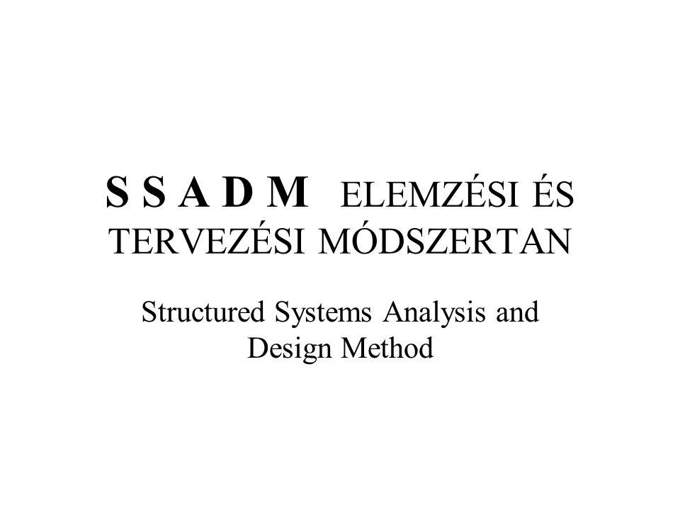 Az SSADM szerkezete Megvalósíthatóság elemzése –Megvalósíthatóság vizsgálata Követelmények elemzése –Jelenlegi helyzet vizsgálata –Rendszerszervezési alternatívák kialakítása Követelmények specifikálása –Követelmények meghatározása Logikai rendszerspecifikáció elkészítése –Rendszertechnikai alternatívák meghatározása –Logikai rendszertervezés Fizikai rendszertervezés –Fizikai rendszerterv elkészítése