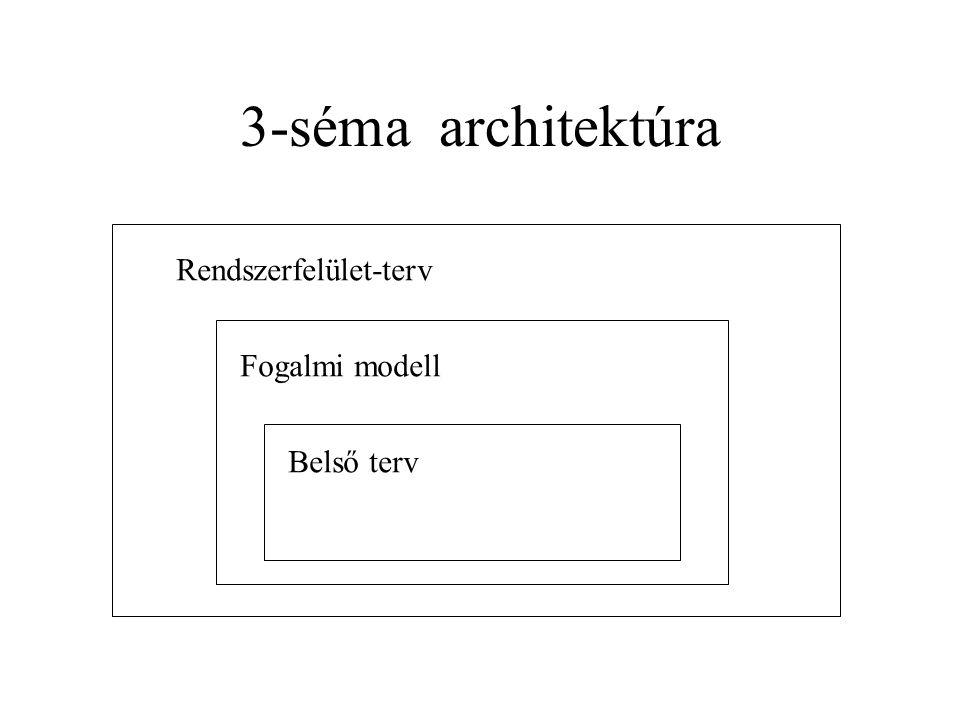 3-séma architektúra Rendszerfelület-terv Fogalmi modell Belső terv