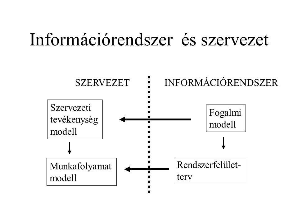 Információrendszer és szervezet SZERVEZETINFORMÁCIÓRENDSZER Szervezeti tevékenység modell Munkafolyamat modell Fogalmi modell Rendszerfelület- terv