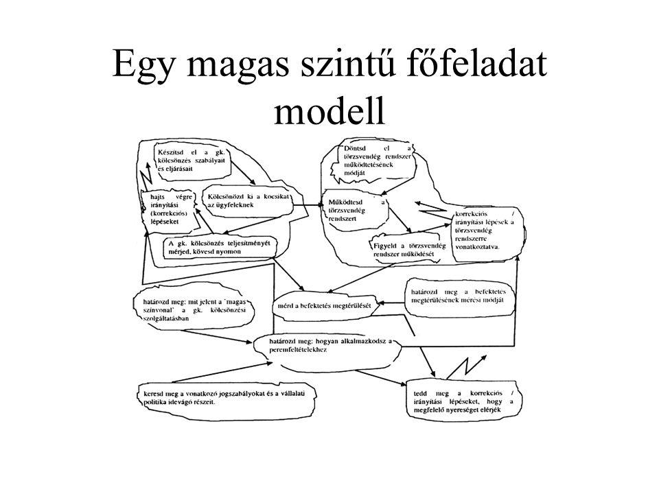 Egy magas szintű főfeladat modell