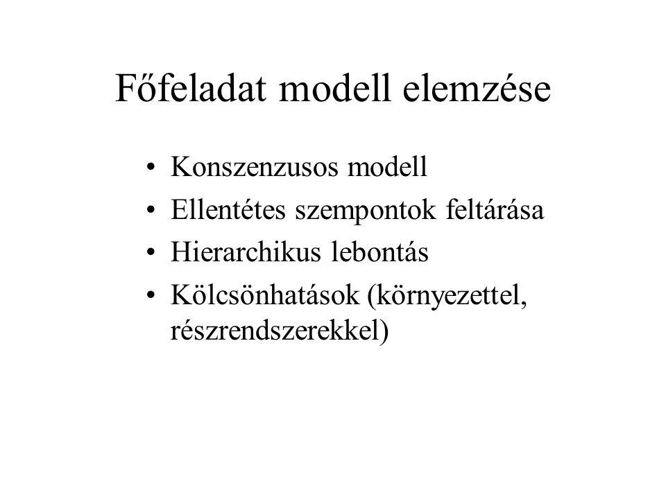 Főfeladat modell elemzése Konszenzusos modell Ellentétes szempontok feltárása Hierarchikus lebontás Kölcsönhatások (környezettel, részrendszerekkel)