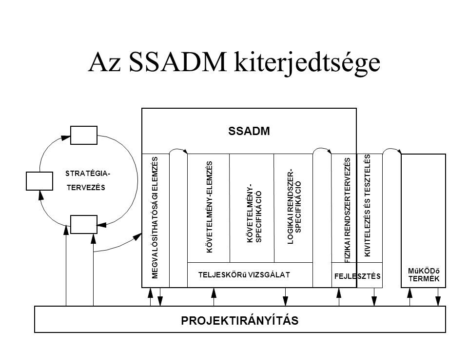Az SSADM kiterjedtsége STRATÉGIA- TERVEZÉS PROJEKTIRÁNYÍTÁS SSADM KÖVETELMÉNY-ELEMZÉS KÖVETELMÉNY- SPECIFIKÁCIÓ LOGIKAI RENDSZER- SPECIFIKÁCIÓ TELJESKÖRű VIZSGÁLAT MEGVALÓSÍTHATÓSÁGI ELEMZÉS FIZIKAI RENDSZERTERVEZÉS KIVITELEZÉS ÉS TESZTELÉS MűKÖDő TERMÉK FEJLESZTÉS