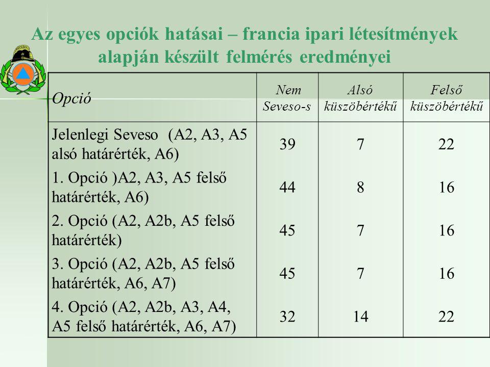 Az egyes opciók hatásai – francia ipari létesítmények alapján készült felmérés eredményei Opció Nem Seveso-s Alsó küszöbértékű Felső küszöbértékű Jelenlegi Seveso (A2, A3, A5 alsó határérték, A6) 39722 1.