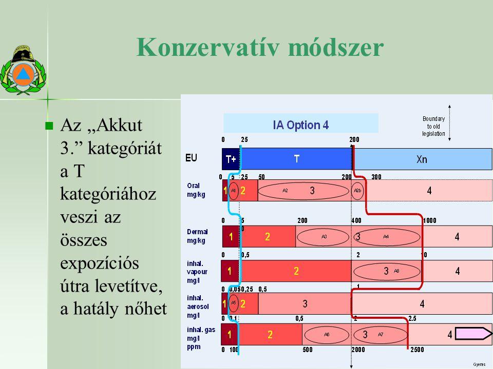 """29 22.10.2009 Konzervatív módszer Az """"Akkut 3. kategóriát a T kategóriához veszi az összes expozíciós útra levetítve, a hatály nőhet"""