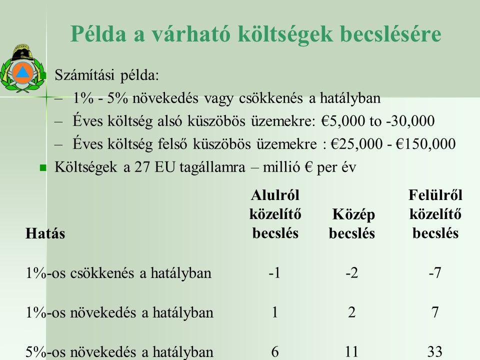 Példa a várható költségek becslésére Számítási példa: – –1% - 5% növekedés vagy csökkenés a hatályban – –Éves költség alsó küszöbös üzemekre: €5,000 to -30,000 – –Éves költség felső küszöbös üzemekre : €25,000 - €150,000 Költségek a 27 EU tagállamra – millió € per év 33 22.10.2009 Hatás Alulról közelítő becslés Közép becslés Felülről közelítő becslés 1%-os csökkenés a hatályban -2 -7 1%-os növekedés a hatályban 1 2 7 5%-os növekedés a hatályban 6 11 33