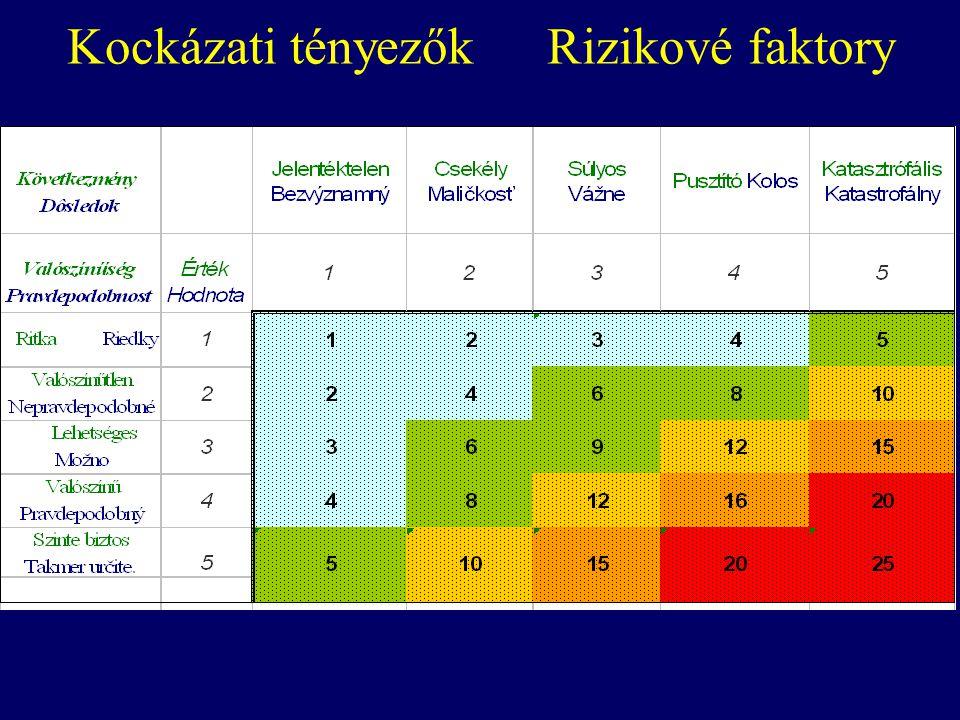 Kockázati tényezőkRizikové faktory