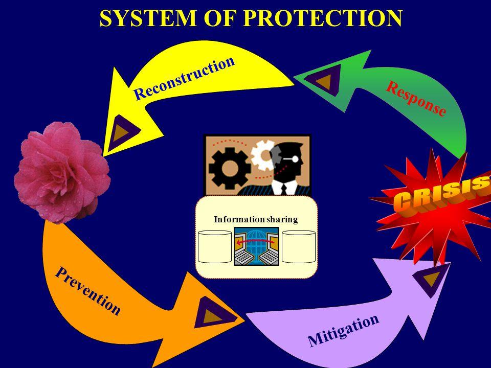- identifikácia nebezpečentsva, - analýza rizík, - zmeranie ohrozenosti, - plánovanie reagovania, - vytvorenie systém varovania a signalizácie, - zabezpečenie kontinuitu prevádzky a odolnosti, - konklúzie, návrhy.