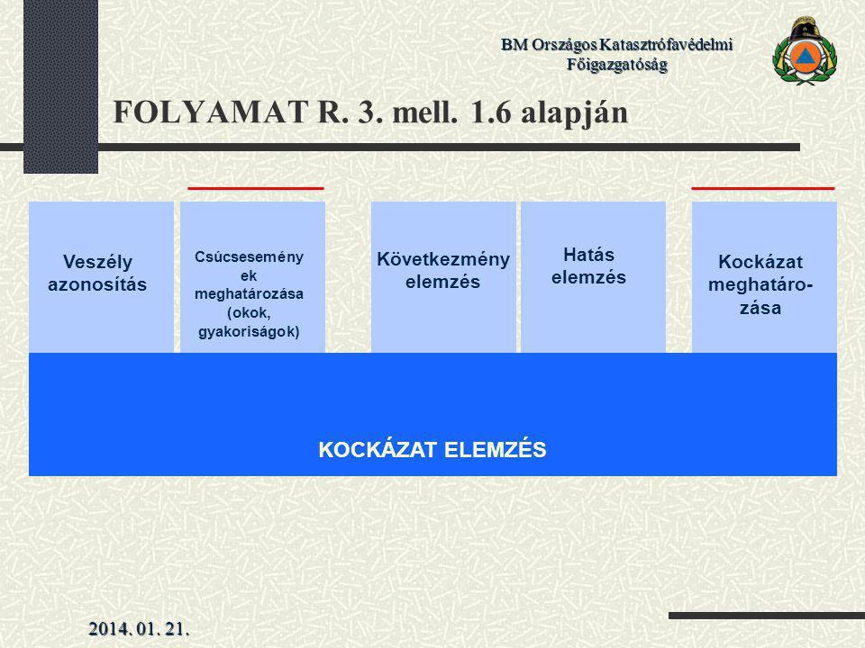2014. 01. 21. BM Országos Katasztrófavédelmi Főigazgatóság FOLYAMAT R. 3. mell. 1.6 alapján Veszély azonosítás Csúcsesemény ek meghatározása (okok, gy