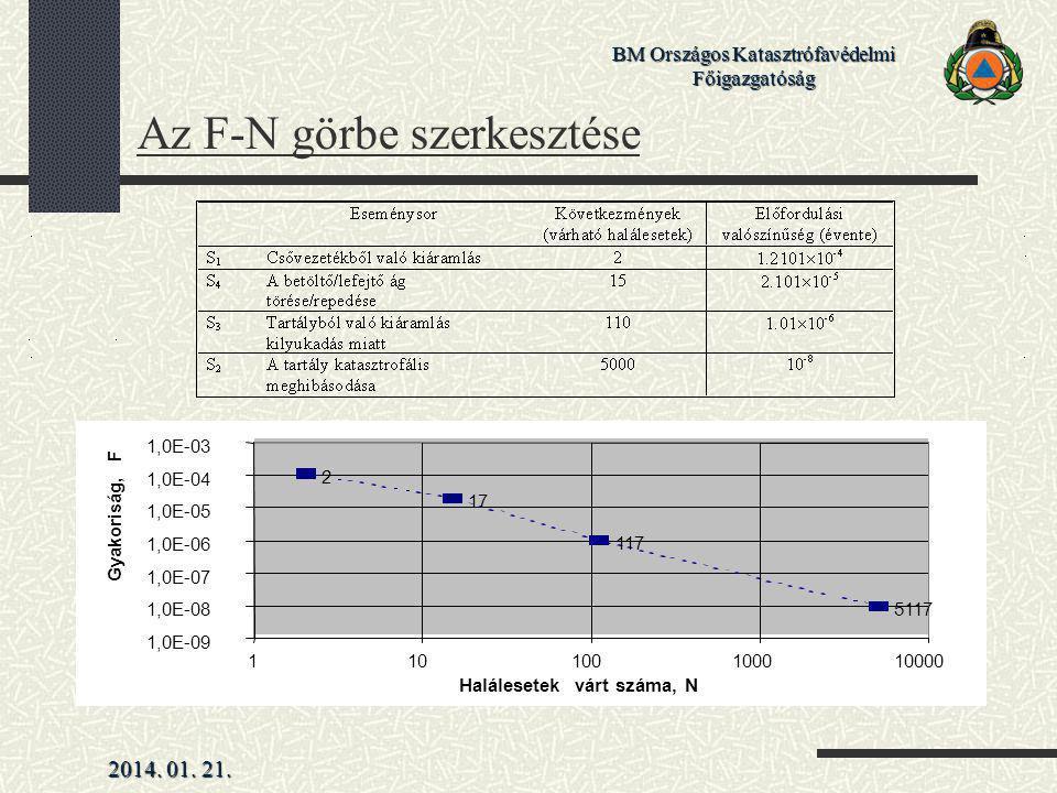 2014. 01. 21. BM Országos Katasztrófavédelmi Főigazgatóság Az F-N görbe szerkesztése 2 17 117 5117 1,0E-09 1,0E-08 1,0E-07 1,0E-06 1,0E-05 1,0E-04 1,0