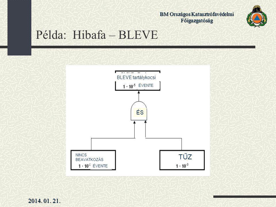 2014. 01. 21. BM Országos Katasztrófavédelmi Főigazgatóság Példa: Hibafa – BLEVE BLEVE tartálykocsi ÉS TŰZ ÉVENTE NINCS BEAVATKOZÁS