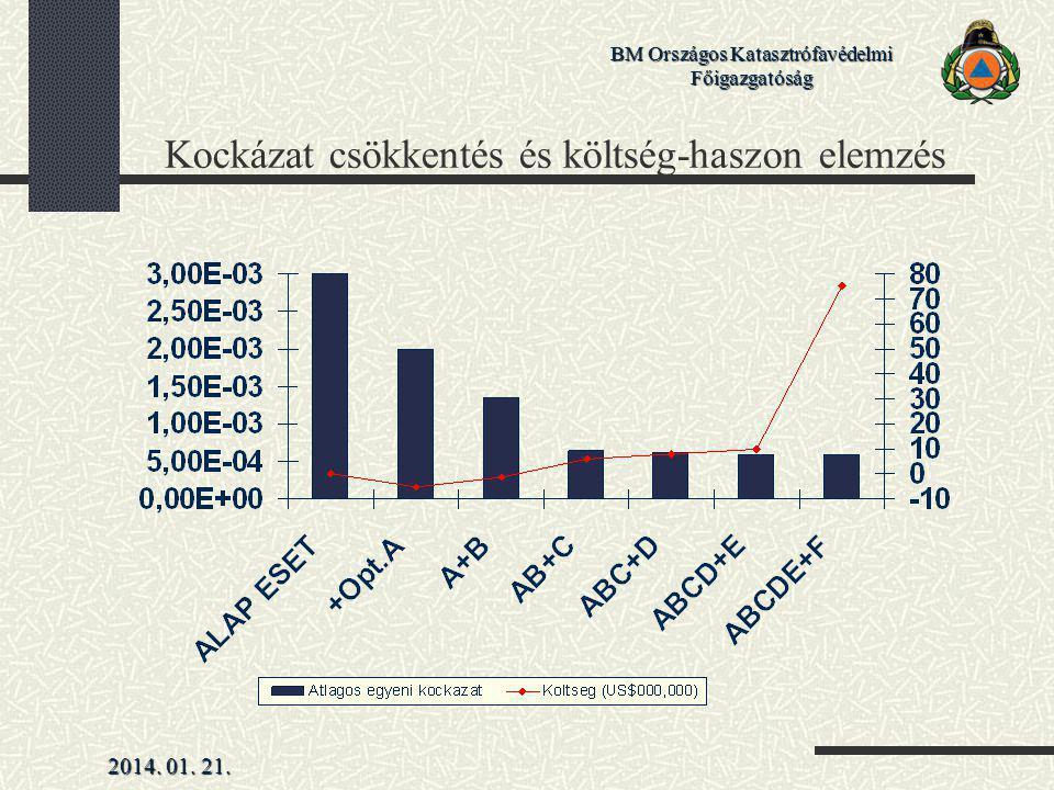 2014. 01. 21. BM Országos Katasztrófavédelmi Főigazgatóság Kockázat csökkentés és költség-haszon elemzés