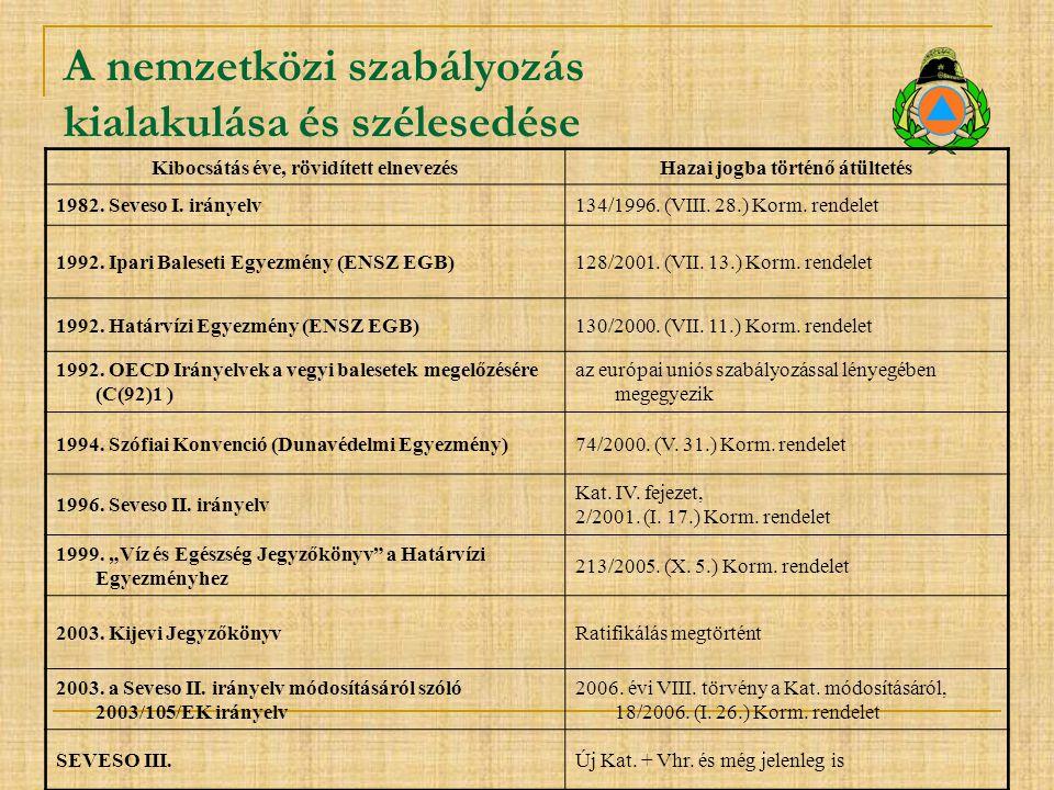 A nemzetközi szabályozás kialakulása és szélesedése Kibocsátás éve, rövidített elnevezésHazai jogba történő átültetés 1982. Seveso I. irányelv134/1996