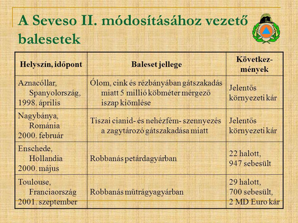 A Seveso II. módosításához vezető balesetek Helyszín, időpontBaleset jellege Következ- mények Aznacóllar, Spanyolország, 1998. április Ólom, cink és r