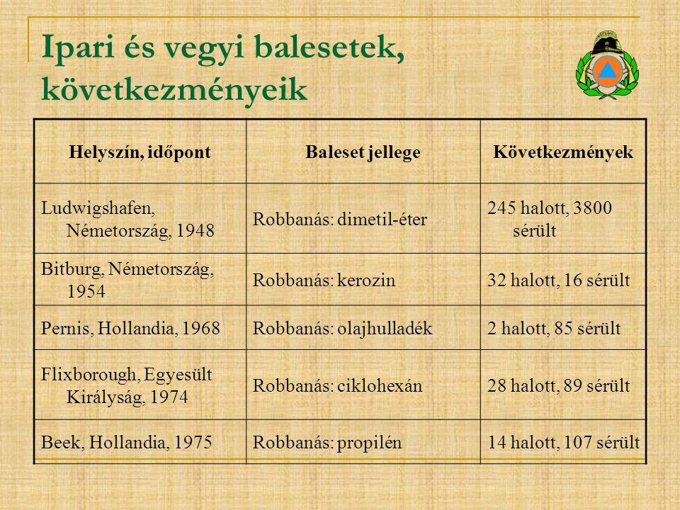 Ipari és vegyi balesetek, következményeik Helyszín, időpontBaleset jellegeKövetkezmények Ludwigshafen, Németország, 1948 Robbanás: dimetil-éter 245 ha