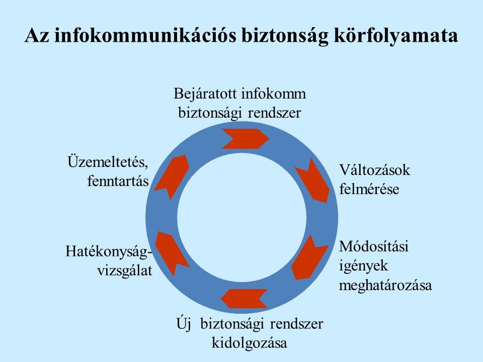 Az infokommunikációs biztonság körfolyamata Üzemeltetés, fenntartás Új biztonsági rendszer kidolgozása Változások felmérése Bejáratott infokomm bizton