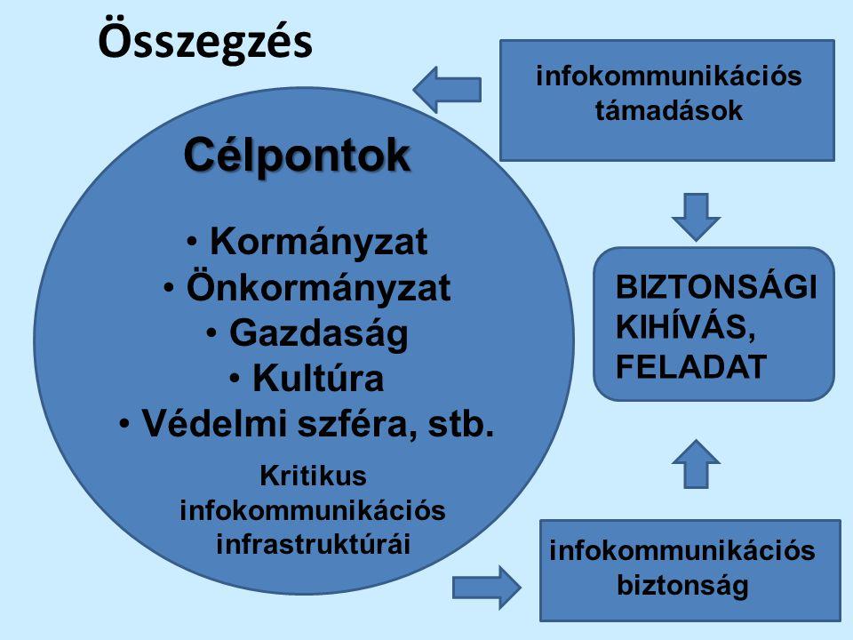 Összegzés Kormányzat Önkormányzat Gazdaság Kultúra Védelmi szféra, stb. Célpontok Kritikus infokommunikációs infrastruktúrái infokommunikációs támadás