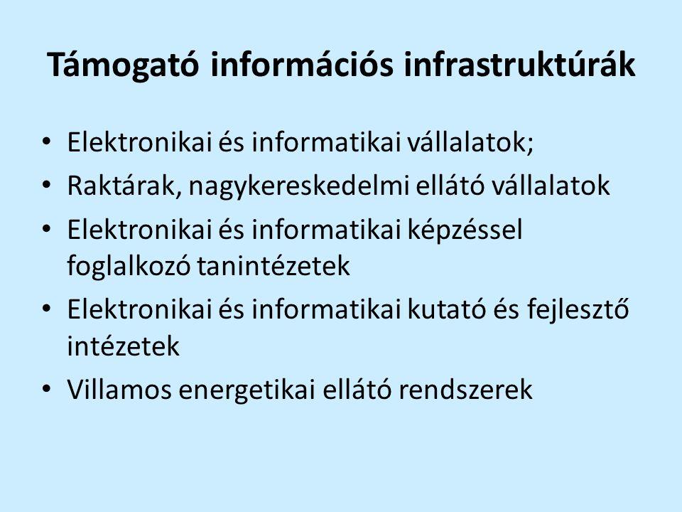 Támogató információs infrastruktúrák Elektronikai és informatikai vállalatok; Raktárak, nagykereskedelmi ellátó vállalatok Elektronikai és informatika