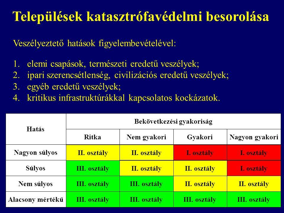 Veszélyeztető hatások figyelembevételével: 1.elemi csapások, természeti eredetű veszélyek; 2.ipari szerencsétlenség, civilizációs eredetű veszélyek; 3