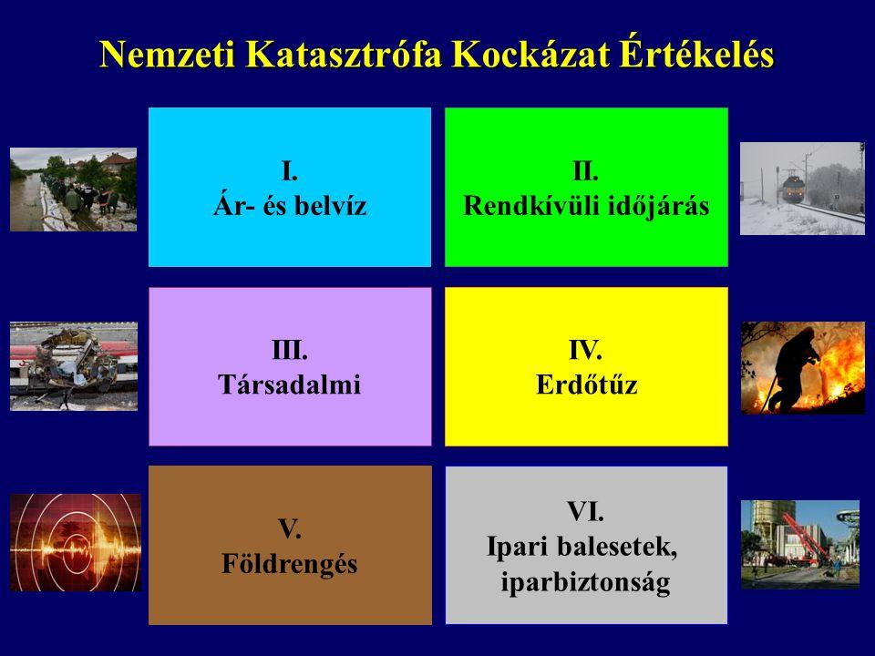 Nemzeti Katasztrófa Kockázat Értékelés I. Ár- és belvíz II. Rendkívüli időjárás III. Társadalmi IV. Erdőtűz V. Földrengés VI. Ipari balesetek, iparbiz