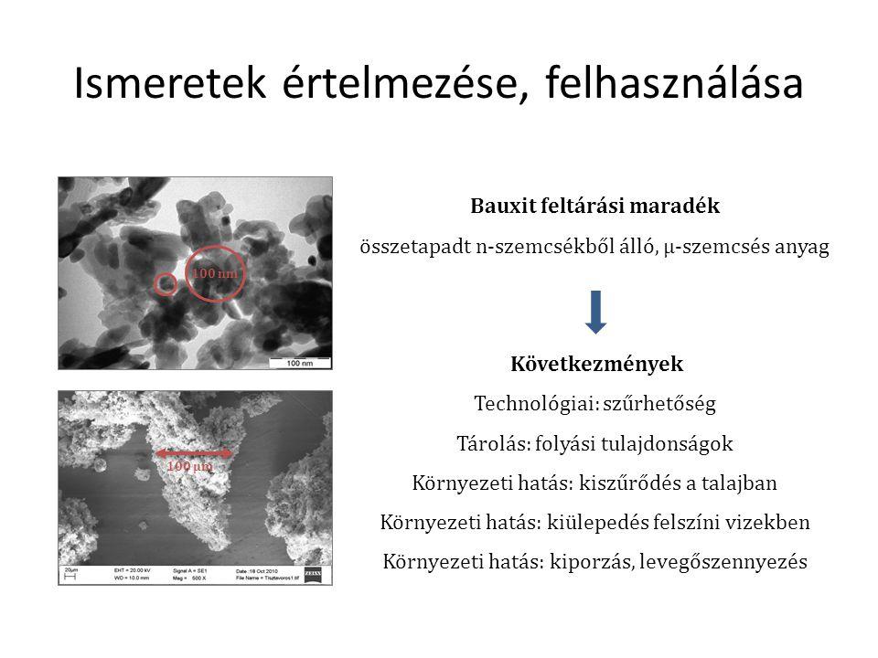 Ismeretek értelmezése, felhasználása 100 µm 100 nm Bauxit feltárási maradék összetapadt n-szemcsékből álló, µ-szemcsés anyag Következmények Technológiai: szűrhetőség Tárolás: folyási tulajdonságok Környezeti hatás: kiszűrődés a talajban Környezeti hatás: kiülepedés felszíni vizekben Környezeti hatás: kiporzás, levegőszennyezés
