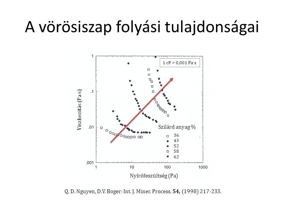 A vörösiszap folyási tulajdonságai 1 cP = 0,001 Pa  s Viszkozitás (Pa s) Nyírófeszültség (Pa) Szilárd anyag % 36 43 52 58 62 Q.