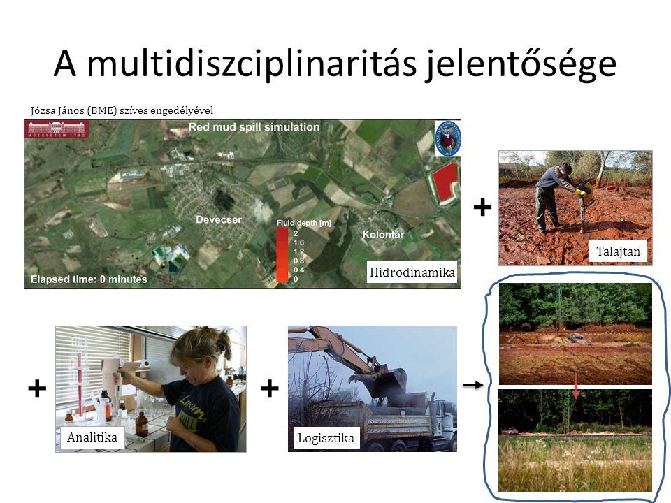 A multidiszciplinaritás jelentősége Józsa János (BME) szíves engedélyével + ++ Hidrodinamika Talajtan Analitika Logisztika