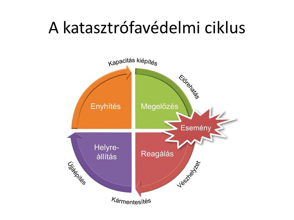 A katasztrófavédelmi ciklus