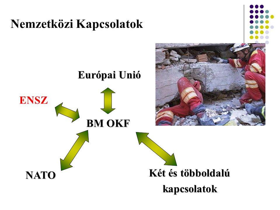 Nemzetközi Kapcsolatok Európai Unió NATO Két és többoldalú kapcsolatok BM OKF ENSZ