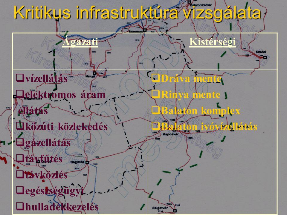 ÁgazatiKistérségi  vízellátás  elektromos áram ellátás  közúti közlekedés  gázellátás  távfűtés  távközlés  egészségügyi  hulladékkezelés  Dr