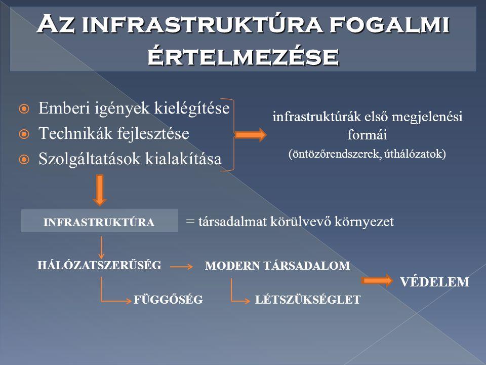 Az infrastruktúra fogalmi értelmezése  Emberi igények kielégítése  Technikák fejlesztése  Szolgáltatások kialakítása infrastruktúrák első megjelené