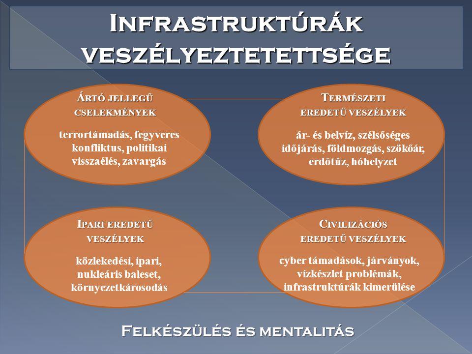 Infrastruktúrák veszélyeztetettsége Á RTÓ JELLEGŰ CSELEKMÉNYEK terrortámadás, fegyveres konfliktus, politikai visszaélés, zavargás T ERMÉSZETI EREDETŰ