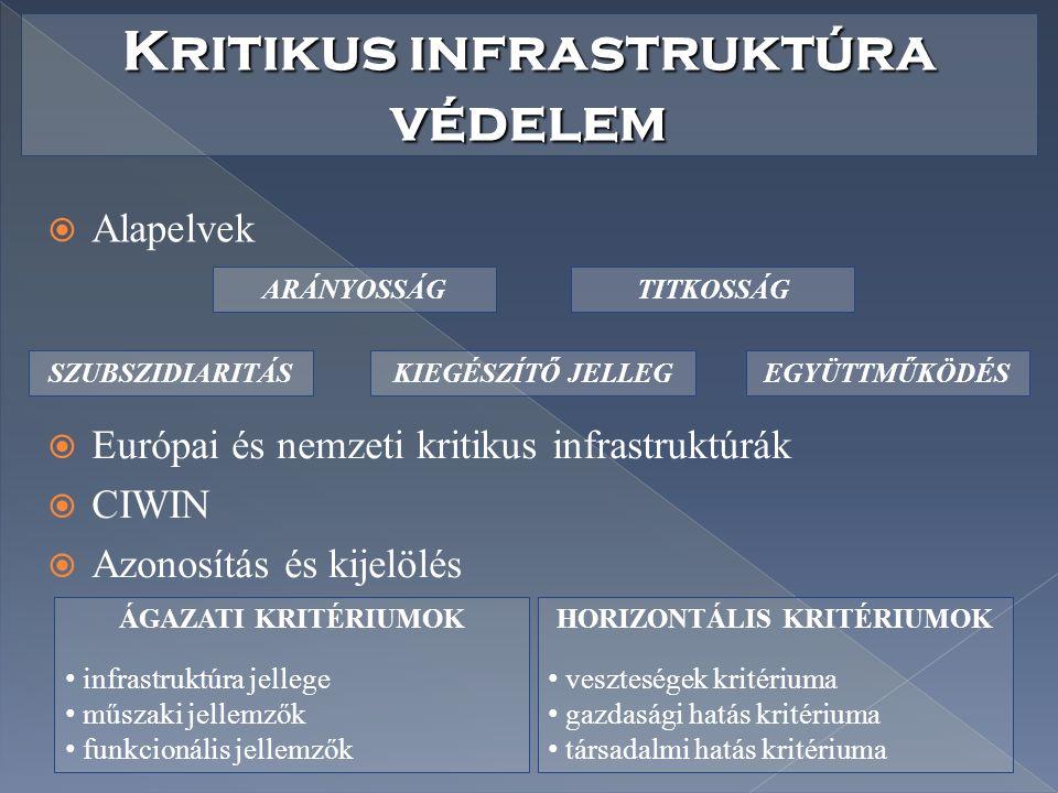  Alapelvek Kritikus infrastruktúra védelem  Európai és nemzeti kritikus infrastruktúrák  CIWIN  Azonosítás és kijelölés SZUBSZIDIARITÁSKIEGÉSZÍTŐ