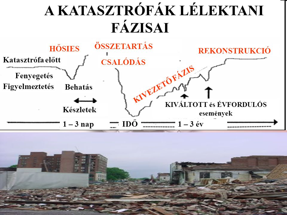 Figyelmeztetés Fenyegetés A KATASZTRÓFÁK LÉLEKTANI FÁZISAI Behatás Készletek Katasztrófa előtt HŐSIES CSALÓDÁS ÖSSZETARTÁS REKONSTRUKCIÓ KIVÁLTOTT és ÉVFORDULÓS események KIVEZETŐ FÁZIS 1 – 3 nap1 – 3 évIDŐ