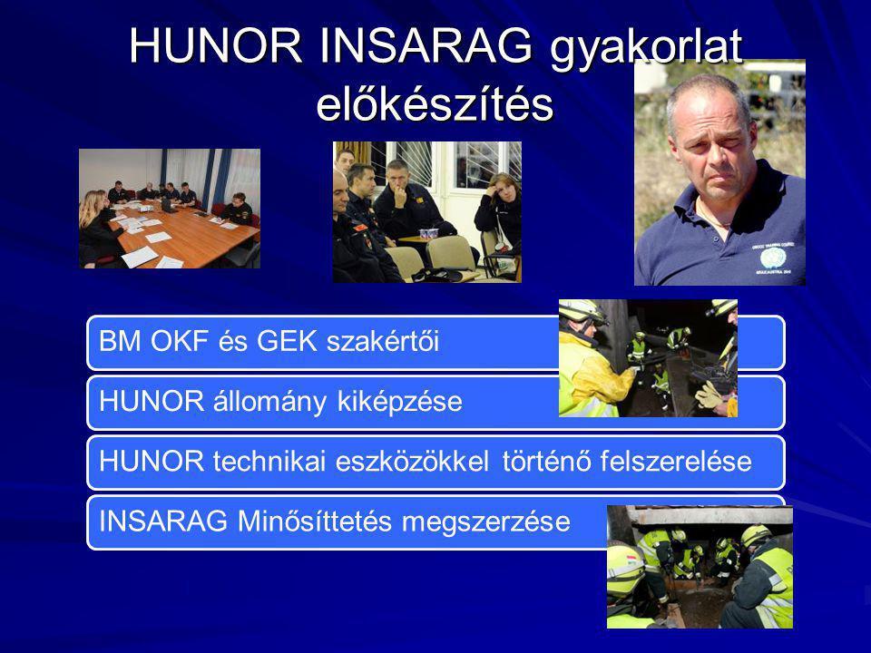 HUNOR INSARAG gyakorlat előkészítés BM OKF és GEK szakértőiHUNOR állomány kiképzéseHUNOR technikai eszközökkel történő felszereléseINSARAG Minősíttetés megszerzése