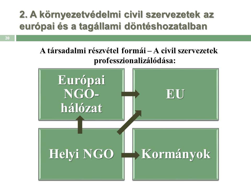 2. A környezetvédelmi civil szervezetek az európai és a tagállami döntéshozatalban A társadalmi részvétel formái – A civil szervezetek professzionaliz