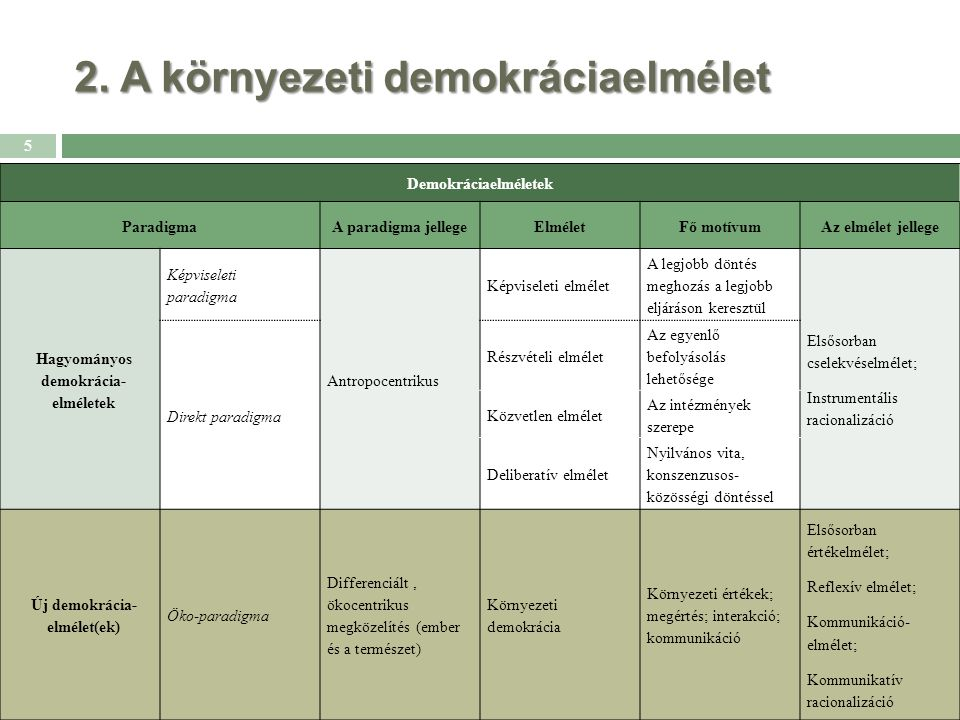 2. A környezeti demokráciaelmélet Demokráciaelméletek ParadigmaA paradigma jellegeElméletFő motívumAz elmélet jellege Hagyományos demokrácia- elmélete