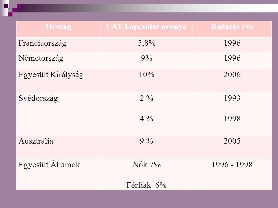 OrszágLAT kapcsolat arányaKutatás éve Franciaország5,8%1996 Németország9%1996 Egyesült Királyság10%2006 Svédország2 % 4 % 1993 1998 Ausztrália9 %2005 Egyesült ÁllamokNők 7% Férfiak 6% 1996 - 1998