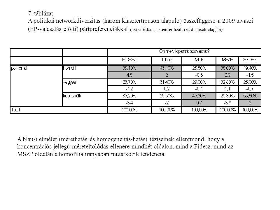 7. táblázat A politikai networkdiverzitás (három klasztertípuson alapuló) összefüggése a 2009 tavaszi (EP-választás előtti) pártpreferenciákkal (száza
