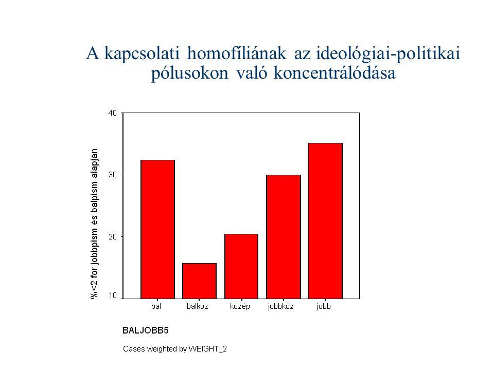 A kapcsolati homofíliának az ideológiai-politikai pólusokon való koncentrálódása