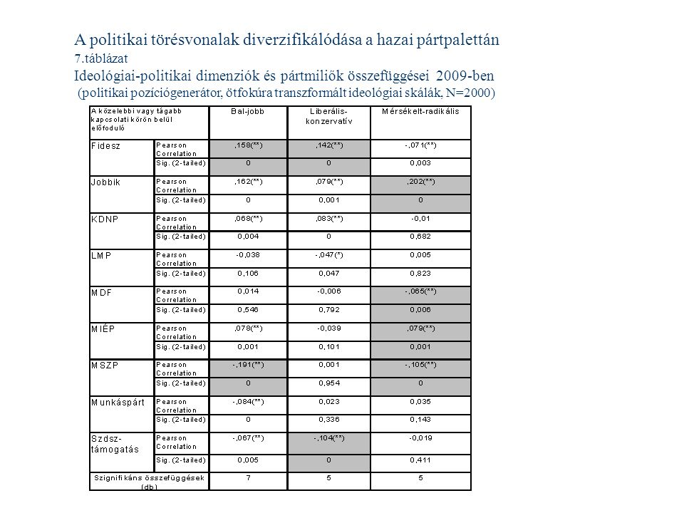 A politikai törésvonalak diverzifikálódása a hazai pártpalettán 7.táblázat Ideológiai-politikai dimenziók és pártmiliők összefüggései 2009-ben (politikai pozíciógenerátor, ötfokúra transzformált ideológiai skálák, N=2000)