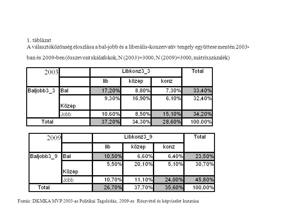 1. táblázat A választóközönség eloszlása a bal-jobb és a liberális-konzervatív tengely együttese mentén 2003- ban és 2009-ben (összevont skálafokok, N