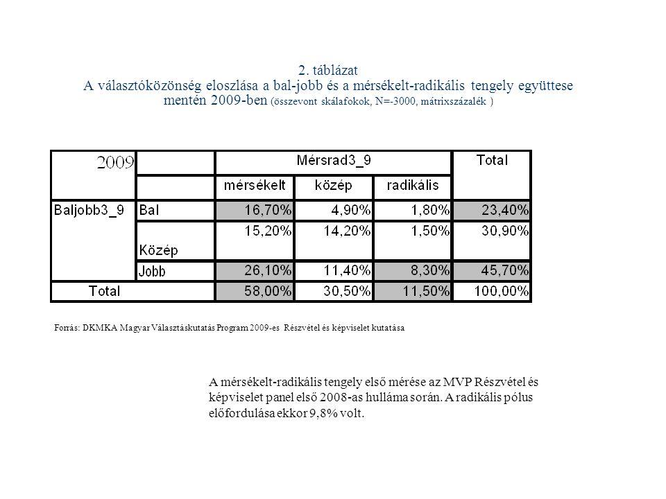 2. táblázat A választóközönség eloszlása a bal-jobb és a mérsékelt-radikális tengely együttese mentén 2009-ben (összevont skálafokok, N=-3000, mátrixs