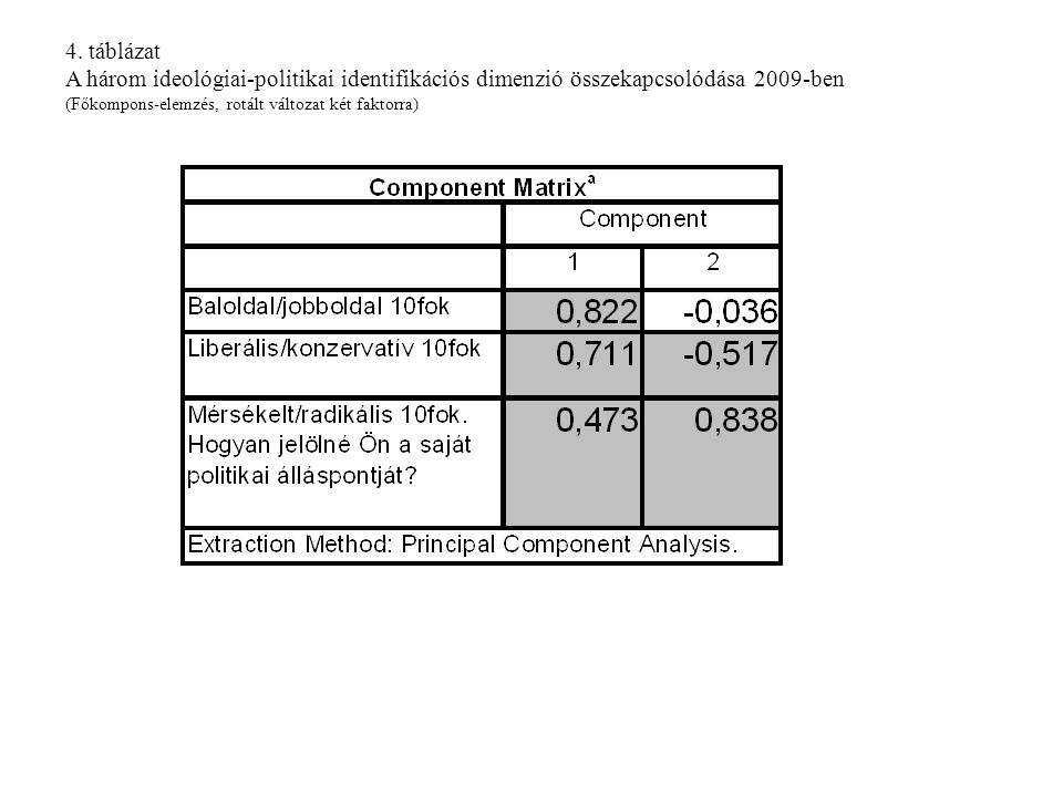 4. táblázat A három ideológiai-politikai identifikációs dimenzió összekapcsolódása 2009-ben (Főkompons-elemzés, rotált változat két faktorra)