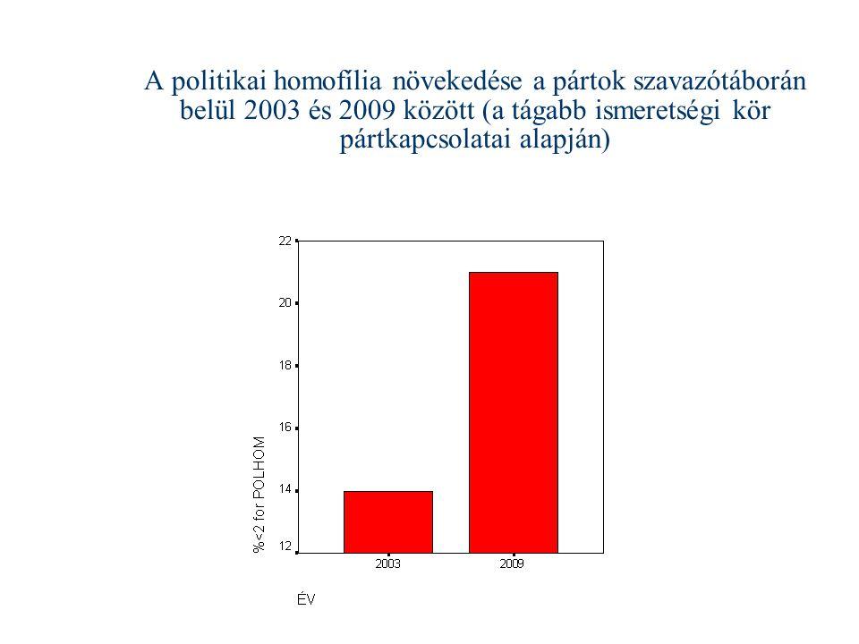 A politikai homofília növekedése a pártok szavazótáborán belül 2003 és 2009 között (a tágabb ismeretségi kör pártkapcsolatai alapján)