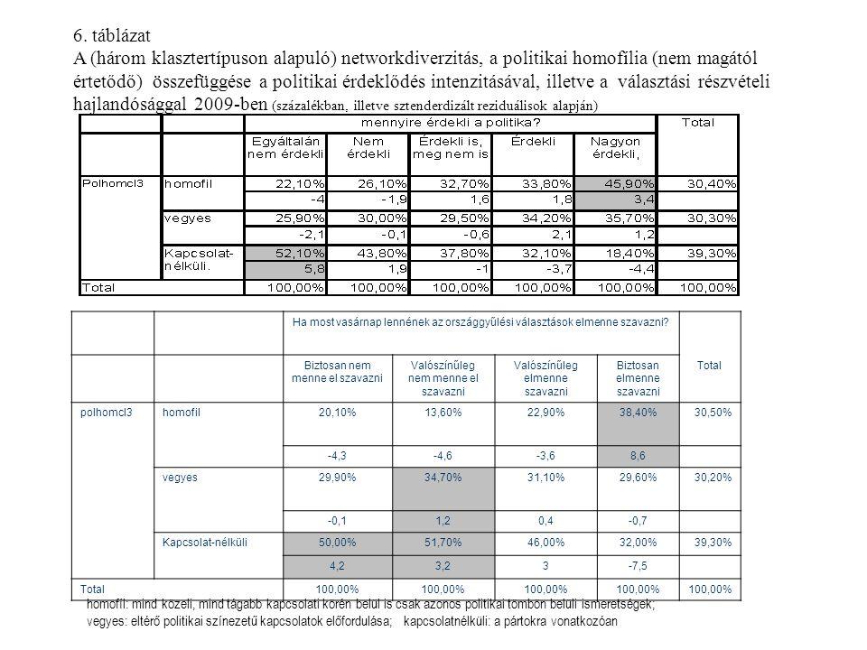 6. táblázat A (három klasztertípuson alapuló) networkdiverzitás, a politikai homofília (nem magától értetődő) összefüggése a politikai érdeklődés inte