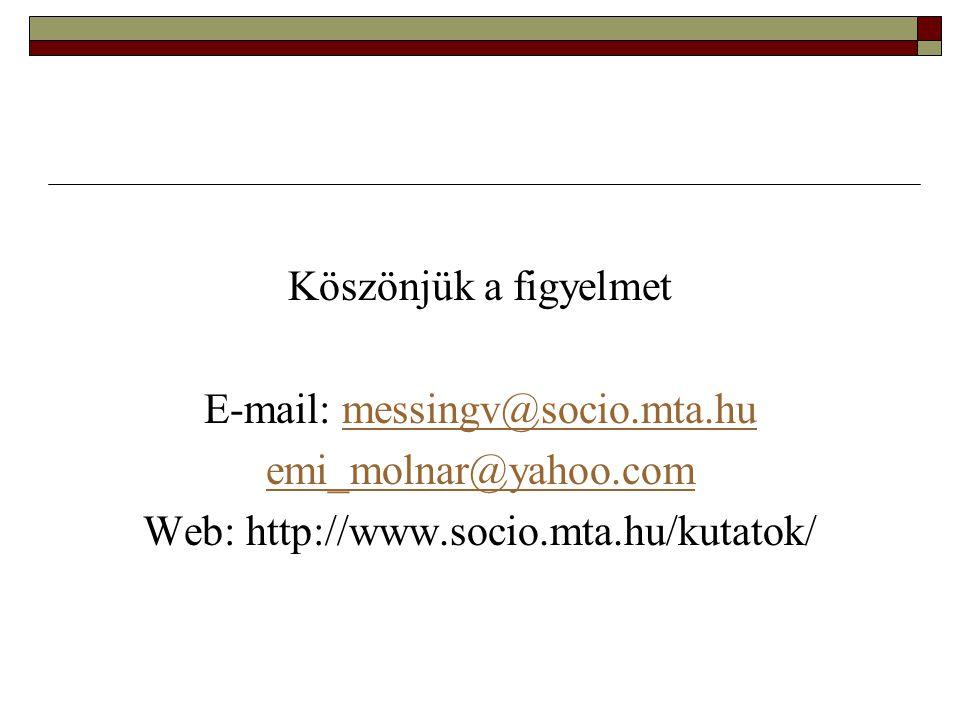 Köszönjük a figyelmet E-mail: messingv@socio.mta.humessingv@socio.mta.hu emi_molnar@yahoo.com Web: http://www.socio.mta.hu/kutatok/